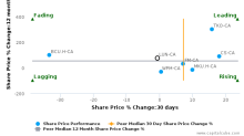 Lundin Mining Corp. breached its 50 day moving average in a Bearish Manner : LUN-CA : September 14, 2017