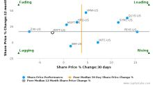 Proofpoint, Inc. breached its 50 day moving average in a Bearish Manner : PFPT-US : September 26, 2017
