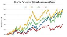 A Look at the Market Performances of the Top-Performing Utilities