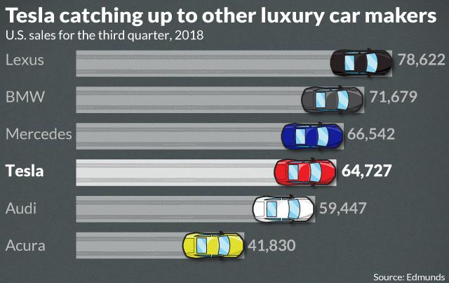 Tesla's sales in the U.S. are gaining on BMW and other luxury car makers