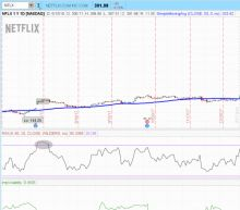 Why You Should Stop Binging On Netflix, Inc. Stock As It Nears $400