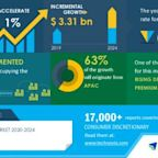 Research Report with COVID-19 Forecasts - Watch Market 2020-2024| Rising Demand for Premium Watches to Boost Market Growth | Technavio