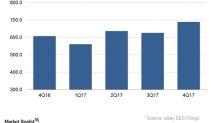 Behind eBay's Rising Marketing Expenses