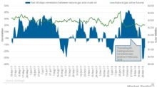 Did Natural Gas Follow Oil Prices in the Trailing Week?