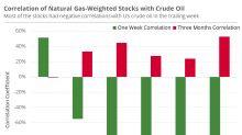 Natural Gas–Weighted Stocks Might Be Diverging from Oil Prices