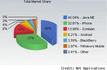 iPhone grew more than Android in May