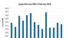 How Did Japan's Services PMI Trend in February 2018?
