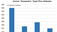 Axsome Therapeutics Has Surged Over 200% in the Last Two Days