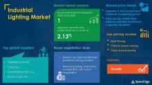 Industrial Lighting Market Procurement Intelligence Report with COVID-19 Impact Analysis | Global Forecasts, 2020-2024