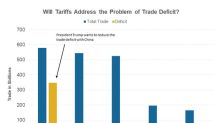 Trade War Threat Gets Real after Trump Proposes New Tariffs