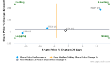 Stantec, Inc. breached its 50 day moving average in a Bearish Manner : STN-US : August 8, 2017