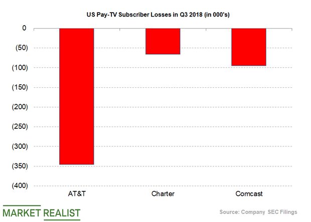 Why AT&T Is Facing a Decline in Its US Pay-TV Customer Base
