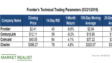 Frontier's Relative Strength Index and Price Momentum