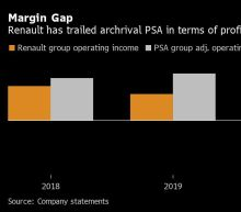 Renault Takes the Long Road Back to Pre-Pandemic Profitability