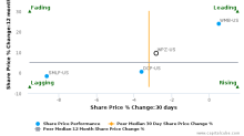 Williams Partners LP breached its 50 day moving average in a Bearish Manner : WPZ-US : August 7, 2017