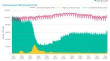 Conclusiones del informe de Cirium: 21 años de crecimiento del tráfico aéreo de pasajeros arrasados en 2020
