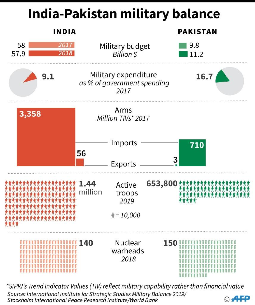Graphic comparing the military spending and strength of India and Pakistan, based on analysis by the International Institute for Strategic Studies and Stockholm International Peace Research Institute. (AFP Photo/Gal ROMA)