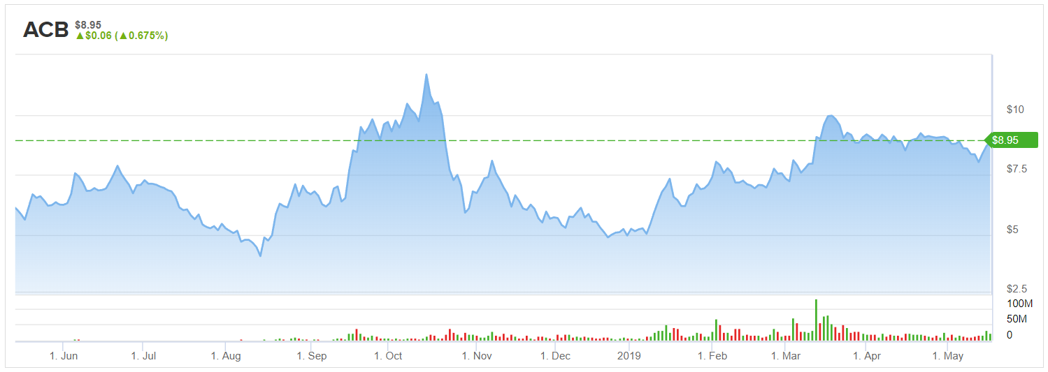 Aurora Cannabis (ACB) Stock Is at the Mercy of Investors