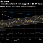 Crop Traders Turn to Charts While the Shutdown Obscures Fundamentals