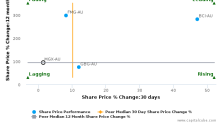 Mount Gibson Iron Ltd. breached its 50 day moving average in a Bearish Manner : MGX-AU : February 6, 2017