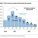 Economic growth is 'peaking': Goldman Sachs