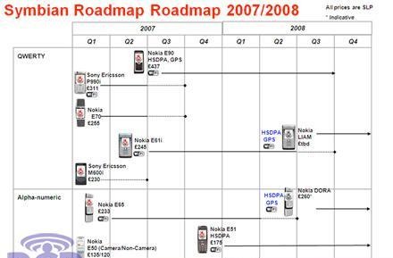 Vodafone's Symbian roadmap for 2008 revealed
