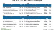 EOG Sees the Most Institutional Investment among Peers