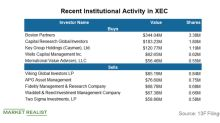 Cimarex Energy's Top Institutional Buyers and Sellers