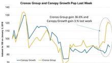 Will Canopy Growth Follow Cronos with NASDAQ Listing?