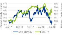 Emerging markets: Keep an eye on dispersion