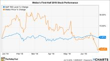 Why Weibo Stock Has Lost 14% So Far in 2018