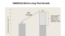 Understanding IAMGOLD's 86% Increase in Reserves in 2017
