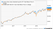 'DJD' ETF Brings Dividend-Paying Equities Exposure