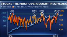 The last time the market was this overbought stocks rallied nearly another 130%, says technician