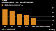 中國本土PD-1新藥邁入商業化元年 與美國醫藥巨頭對陣抗癌前沿