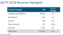 Did Cisco Systems Beat Analyst Estimates in Fiscal 2Q18?