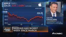 Greenlight Capital's David Einhorn sells remaining Apple ...