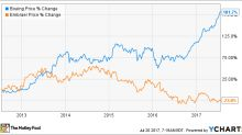 Embraer Stock Is a Better Buy Than Boeing Stock Right Now