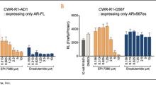 EPIX: Additional Preclinical Data Shows EPI-7386 Inhibits AR-Driven Transcription…