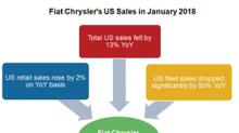 Fiat Chrysler's US Retail Sales Inched Up in January 2018