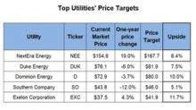 Wall Street's Price Targets for the Top Utilities