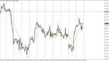 Dow Jones 30 and NASDAQ 100 Price Forecast August 31