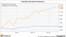 Why Best Buy Stock Jumped 15% in December