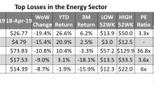 Energy Stocks: Analyzing the Top Losses Last Week