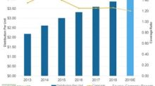 How Magellan Midstream Partners' Distribution Growth Has Trended