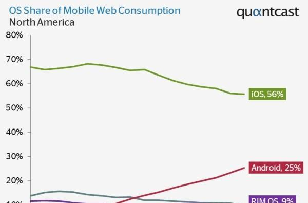 Android accounts for one-quarter of mobile web traffic, says Quantcast