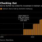 After More Than Two Decades, Warren Buffett Sells His Last Walmart Shares