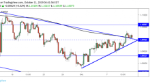 EUR/USD Daily Forecast – Euro Rally Slows Following Break Above 1.10