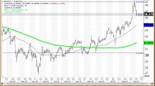 [video]Sell AT&T on Strength to Its Annual Risky Level or on This Sell Stop