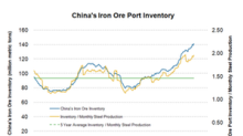 Iron Ore Port Inventories Hit a New High, Prices Reel